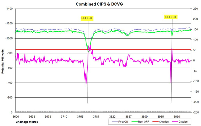 DCVG / CIPS combined